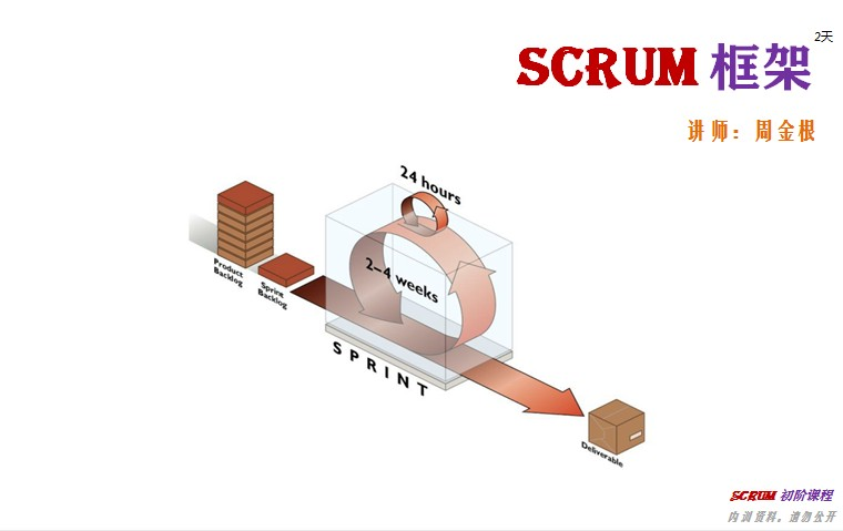 从IT方法论来谈Scrum